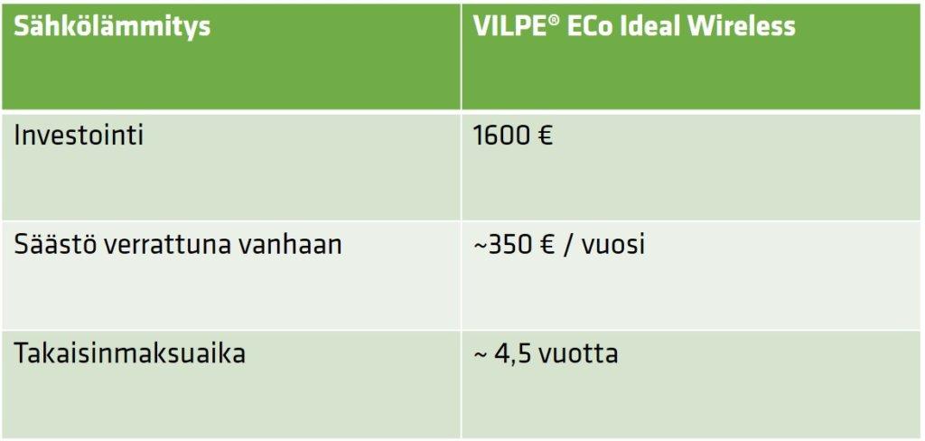 eco ideal säästö laskelma